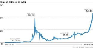 Bitcoin Charts Charts Why Cyber Currency Bitcoin Is Trading At An All Time High