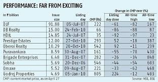 Lodha Developers Ipo Looks To Defy Poor Scorecard Of Realty