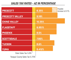 Proposed Tax Increase Would Bring Prescotts Total Sales Tax