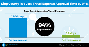 Travel And Expenses Success Story How Lean Six Sigma Reduced Travel Expense