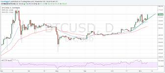 Uk Gbp Bitcoin Exchange Bitcoin Marketplaces