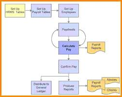 Sample Purchasing Process Flow Chart Purchase Process Flow Chart Methodical Procurement Process
