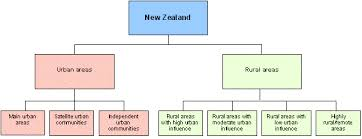 defining urban and rural new zealanddefinition diagram