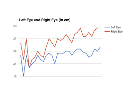 Graphing Progress Charts Charts Graphs Of Your Progress Endmyopia
