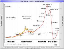 Gold Silver Correlation Chart Gold And Silver Correlation Goldbroker Com