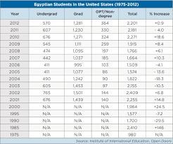 Education in Egypt - WENR