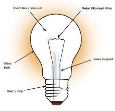 How Does A Tungsten Light Bulb Work Faq