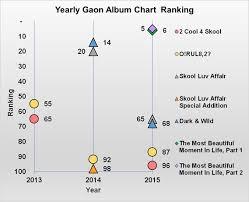 2014 Album Charts The Bts Era Before 2016 Wandering Shadow Medium
