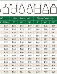 Wire Rope Capacity Chart Pdf Bedowntowndaytona Com