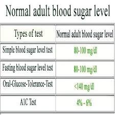 Blood Sugar Test Results Chart Blood Sugar Test Results Chart