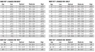 Bone Mass Percentage Chart By Age Extraordinary Muscle Mass Percentage Calculator Visceral Fat