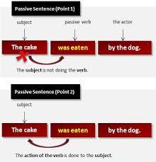 Passive Sentence What Is A Passive Sentence