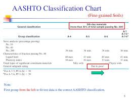 Geotechnical Engineering I Lec 12 Aashto Soil Classification