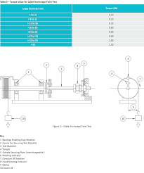 Cable Glands Technical Information Akshar Brass Industries
