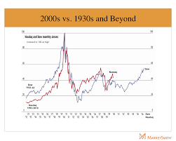 Study Stock Market Historical Data To Improve Market Timing
