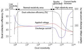 principles of electrostatic precipitator and factors affecting image schematic diagram of the dust resistivity and dust collection efficiency