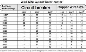 Chart Of Cable Size Vs Current House Wiring Gauge Chart Reading Industrial Wiring Diagrams