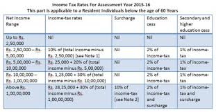 Income Tax Rate Slab Chart For 2014 15 Central