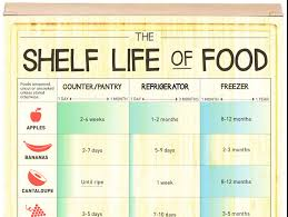 Chart Tells You How Long Your Food Should Last Simplemost