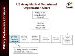 Military Performance Division Scientific Career