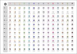 Hangul Alphabet Chart Hangul Table Chart Learn Hangul Korean Language Learning