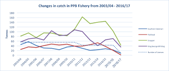 Port Phillip Bay Fishery Seafood Industry Victoria