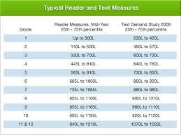 Reading Level Correlation Chart Common Core Grade Level Common Core Standards Total Reader