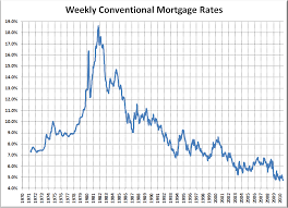 Interest Rates Hit All Time Lows Scare Tactics In 3 2 1