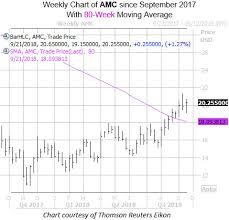 Buy Calls After Bullish Amc Stock Signal