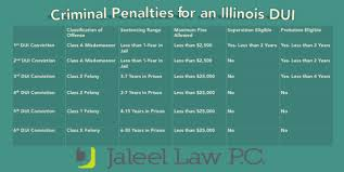 Penalties For Multiple Duis Convictions Can Be Harsh