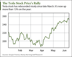 Tesla Stock Quote Inspiration Why The Tesla Stock Quote Is Up 48% This Year