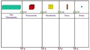 Ten Thousand Number Chart Place Value Chart Base Ten Blocks Ten Thousand 10 Model Math