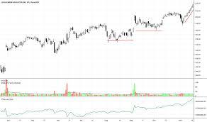 Lululemon Stock Chart Lulu Stock Price And Chart Nasdaq Lulu Tradingview