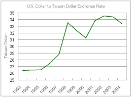 Usd Dollar Rate Chart Official Euro Exchange Rate Today Historical Euro To Usd