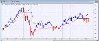 Can Asx Chart A Bearish Charting Interpretation Of Markets Asx