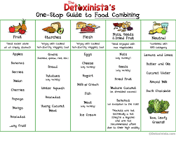 Correct Food Combining Chart Top Diet Foods To Eat While Dieting Favorite Food Combining