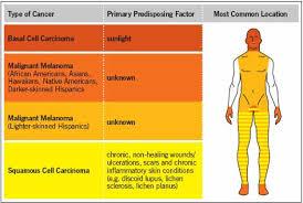 Skin Cancer Chart The Dark Side