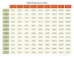 Freq Chart Dashboard More Than Just An Orange Calculator The Diy