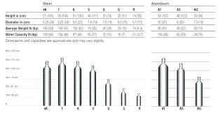 Oxygen Cylinder Size Chart Acetylene Tank Sizes Welding Gas Cylinder Size B Exchange