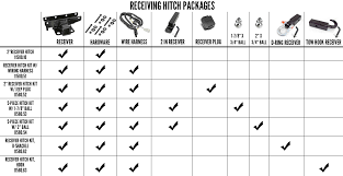 jeep wrangler receiver hitches by rugged ridge receiver hitch comparison chart