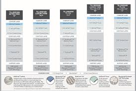 Beautyrest Mattress Comparison Chart Beautyrest Platinum Mattress Review