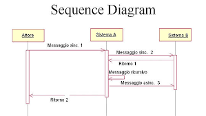 sequence diagram   wikipediaesempio di sequence diagram