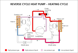 how do heat pumps work page  reverse cycle heat pump heating cycle jpg