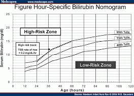 Bilirubin Range Newborn Chart 10 Punctilious Bilirubin Chart Aap