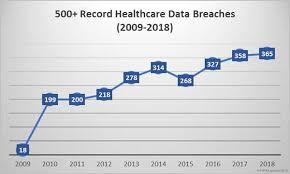 ysis of 2018 healthcare data breaches