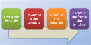 Create and use site templates - SharePoint