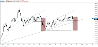 Usdcad And Eurgbp Technical Set Ups Both Looking Weaker