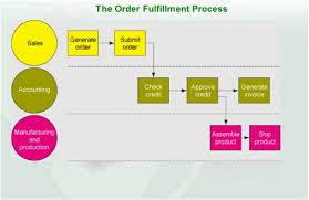 Cross Functional Business Processes Eternal Sunshine Of