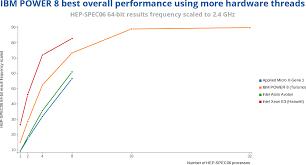 Intel Atom Performance Chart Hpc Performance Power Usage Comparison Intel Xeon E3 Vs