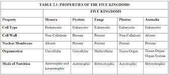 6 Kingdoms Of Living Things Chart 72 Judicious 5 Kingdoms Of Classification